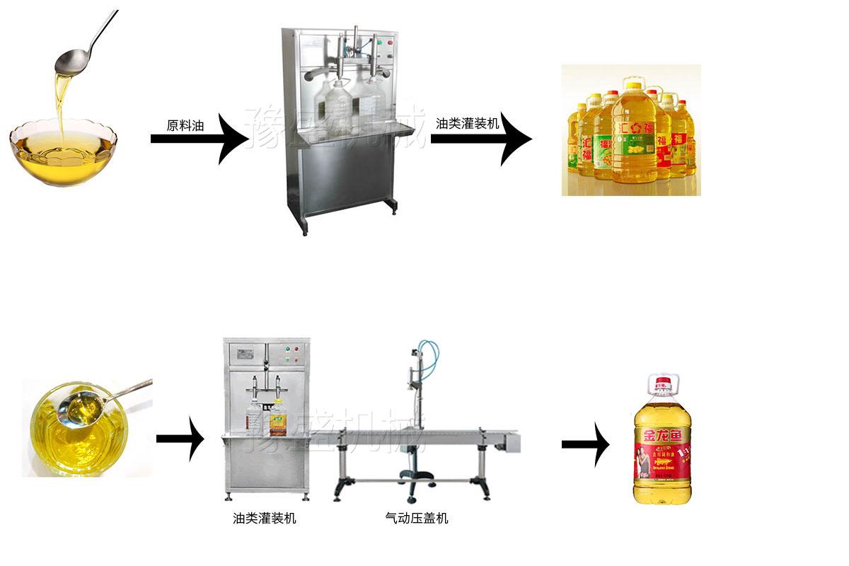 全自动橄榄食用油灌装机工作原理